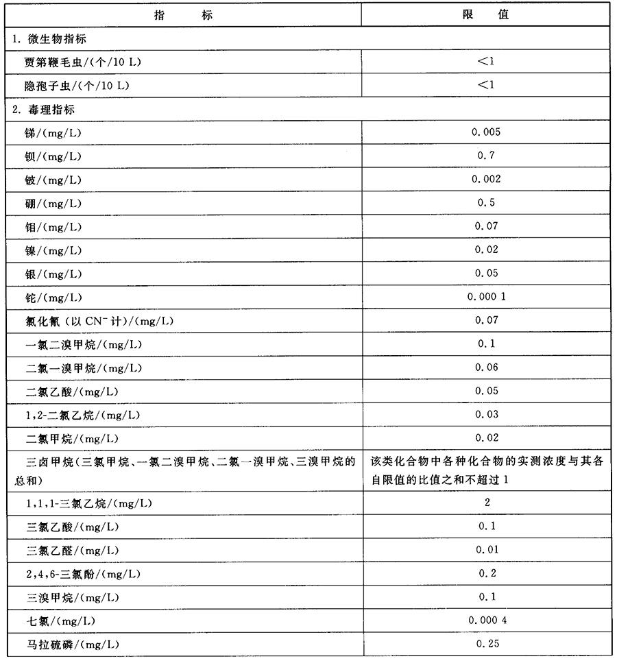 表3 水质非常规指标及限值