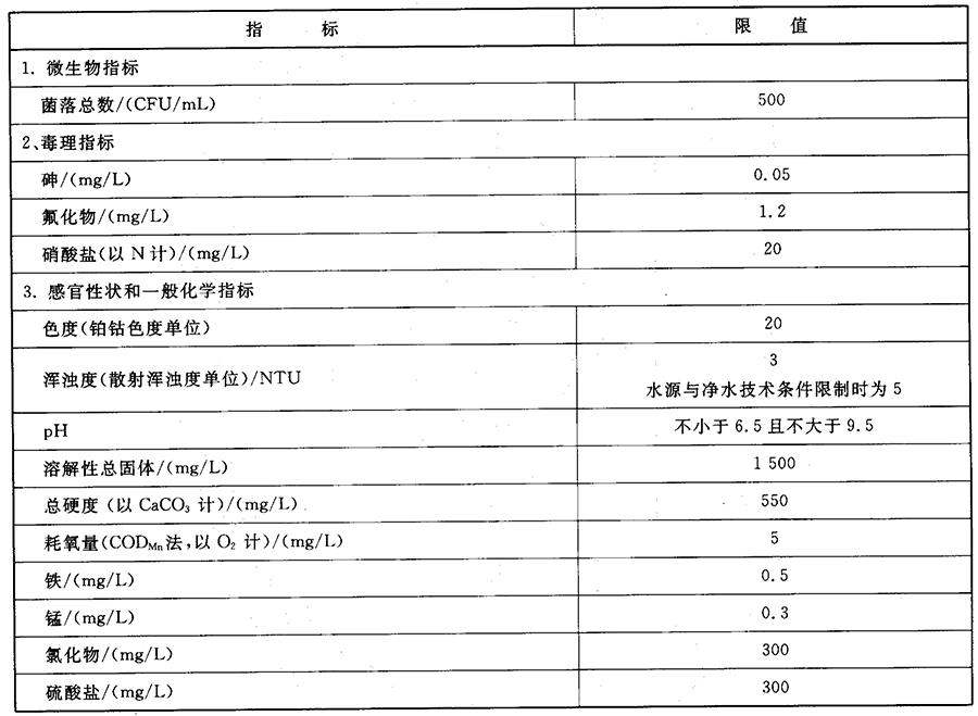 表4 小型集中式供水和分散式供水部分水质指标及限值