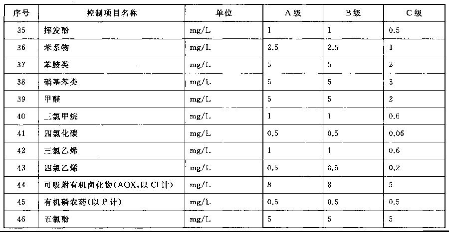 表1 污水排入城镇下水道水质控制项目限值(续表)